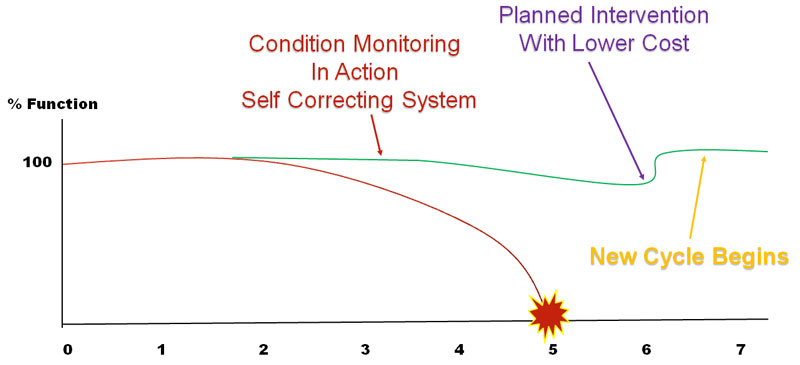 Condition Monitoring in Practice